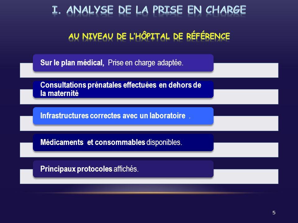 I. ANALYSE DE LA PRISE EN CHARGE AU NIVEAU DE L'HÔPITAL DE RÉFÉRENCE