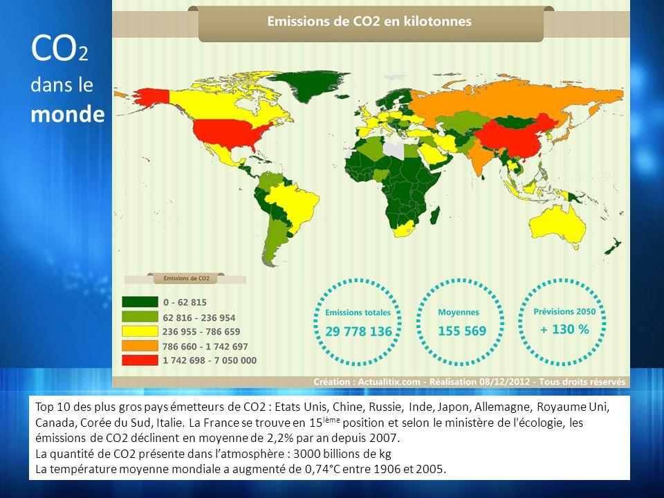 CO2 dans le. monde.