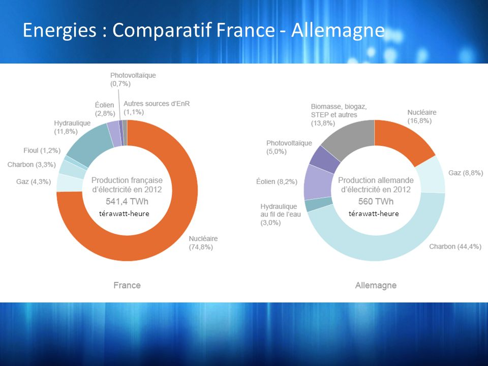 Energies : Comparatif France - Allemagne
