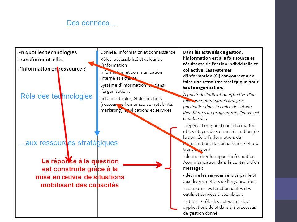 …aux ressources stratégiques