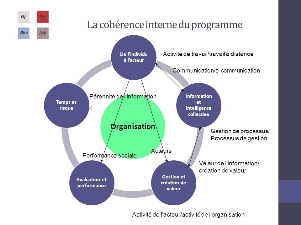 La cohérence interne du programme
