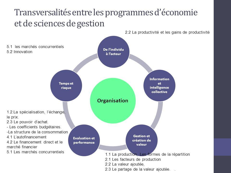 Transversalités entre les programmes d'économie et de sciences de gestion