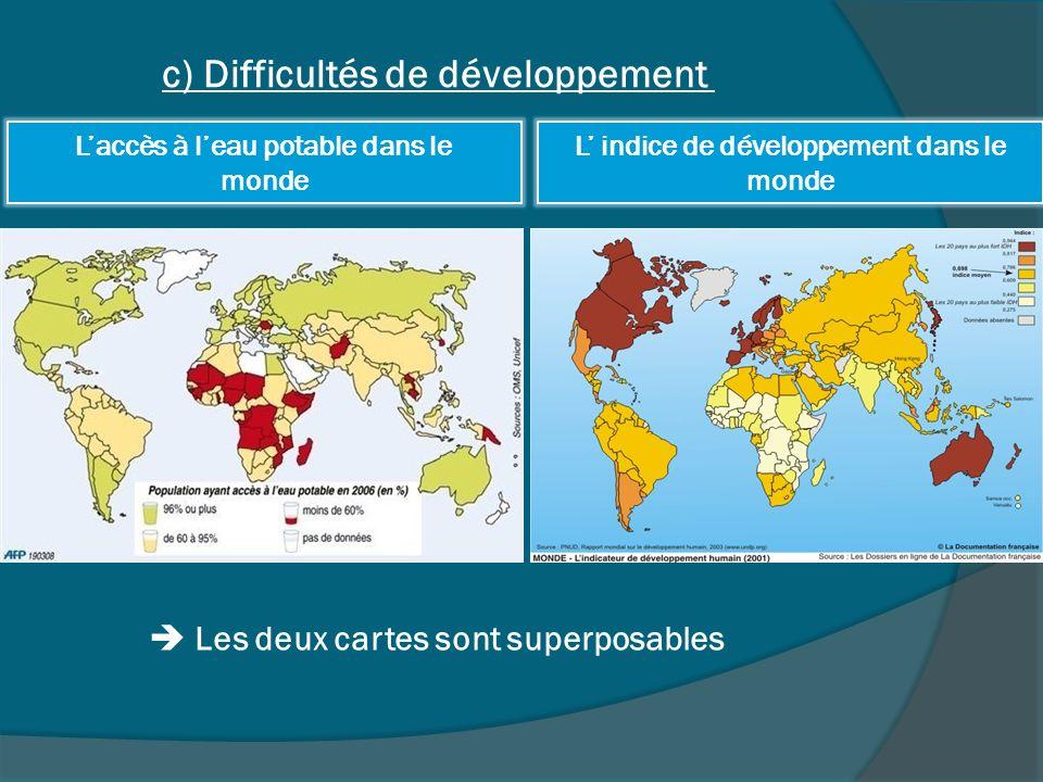 c) Difficultés de développement