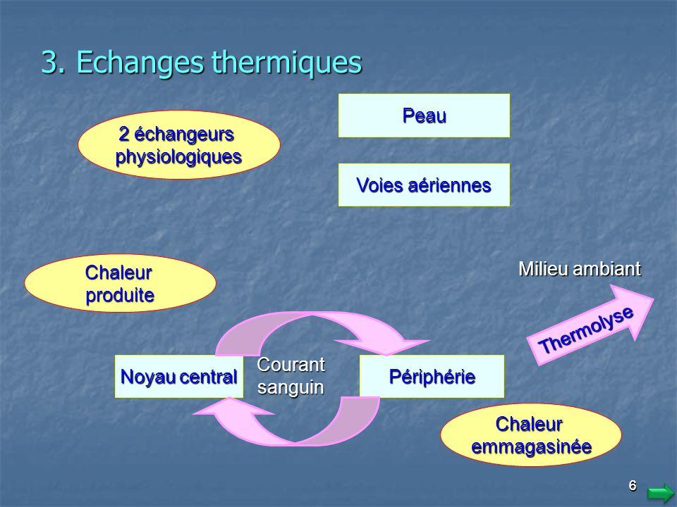 3. Echanges thermiques Cutanées Respiratoires