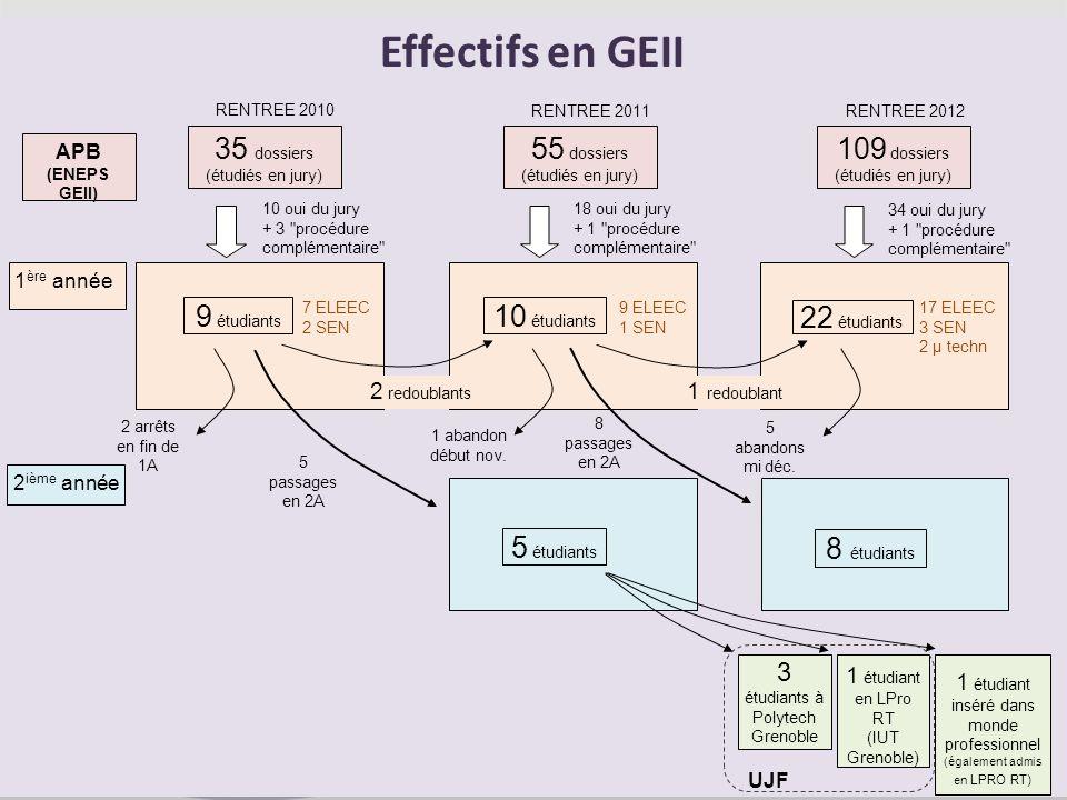 Effectifs en GEII 55 dossiers 109 dossiers 35 dossiers 9 étudiants