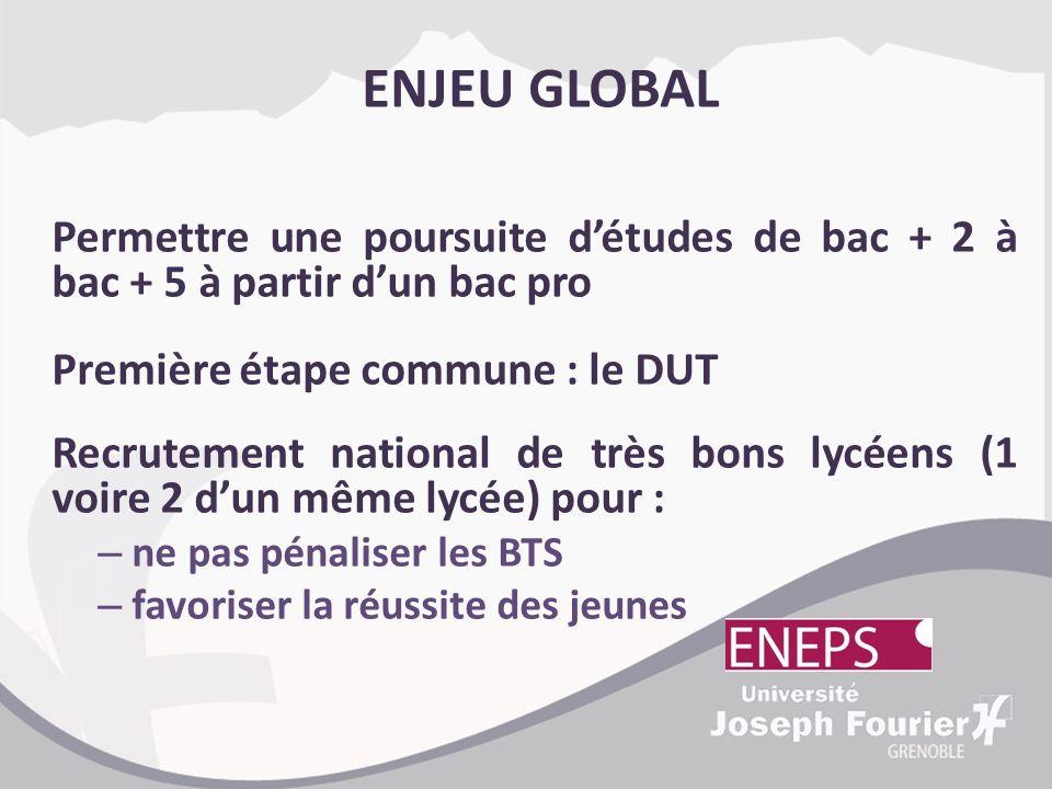 ENJEU GLOBAL Permettre une poursuite d'études de bac + 2 à bac + 5 à partir d'un bac pro. Première étape commune : le DUT.