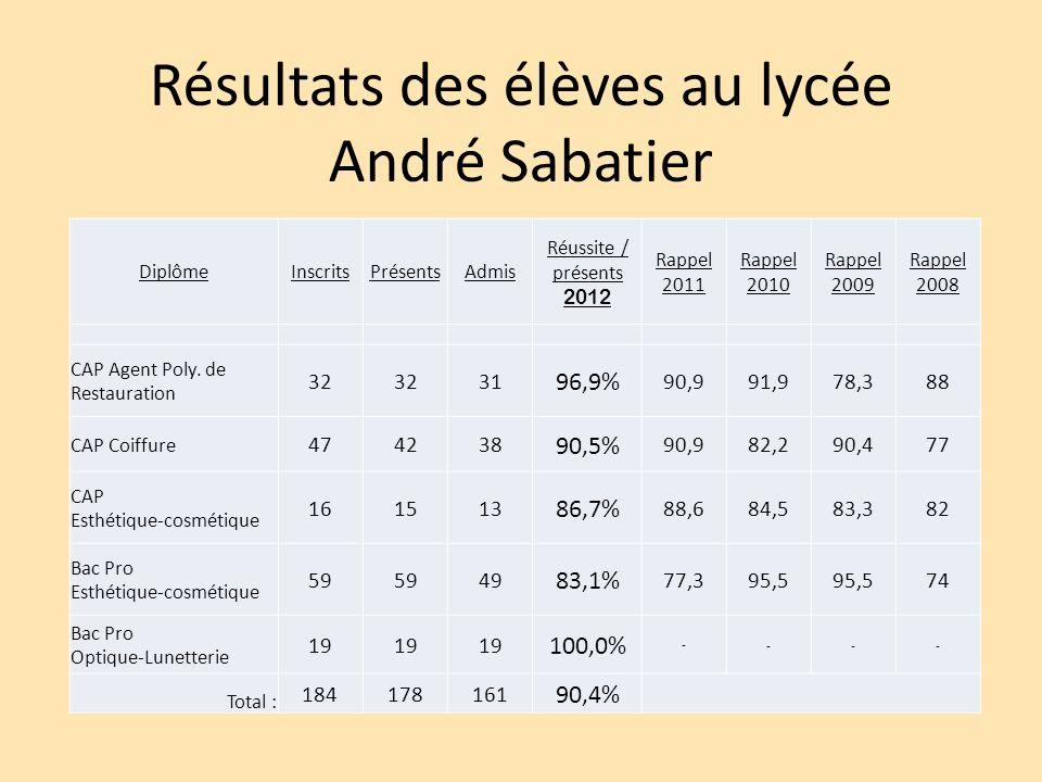 Résultats des élèves au lycée André Sabatier