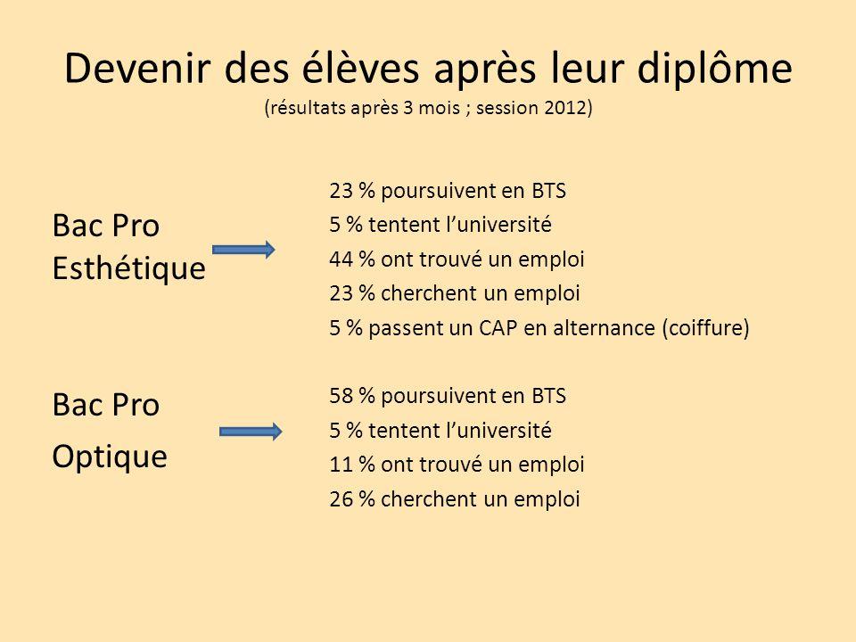 Devenir des élèves après leur diplôme (résultats après 3 mois ; session 2012)