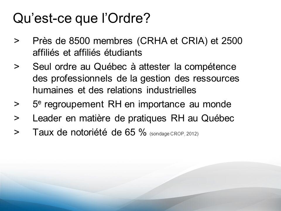 Qu'est-ce que l'Ordre Près de 8500 membres (CRHA et CRIA) et 2500 affiliés et affiliés étudiants.