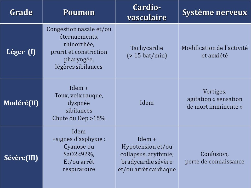 Grade Poumon Cardio-vasculaire Système nerveux