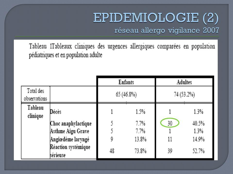 EPIDEMIOLOGIE (2) réseau allergo vigilance 2007