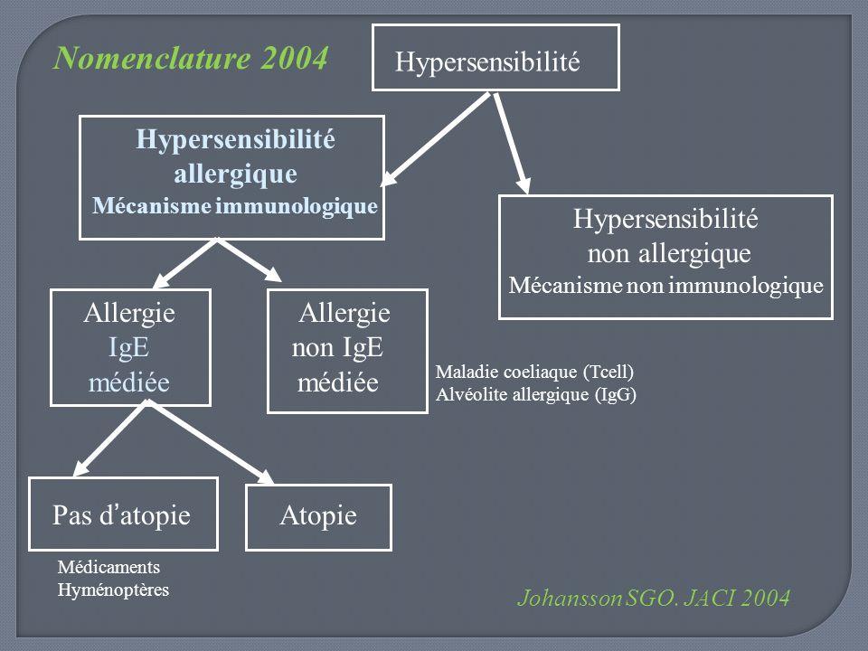 Hypersensibilité allergique Mécanisme immunologique