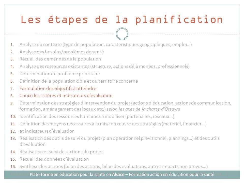 Les étapes de la planification