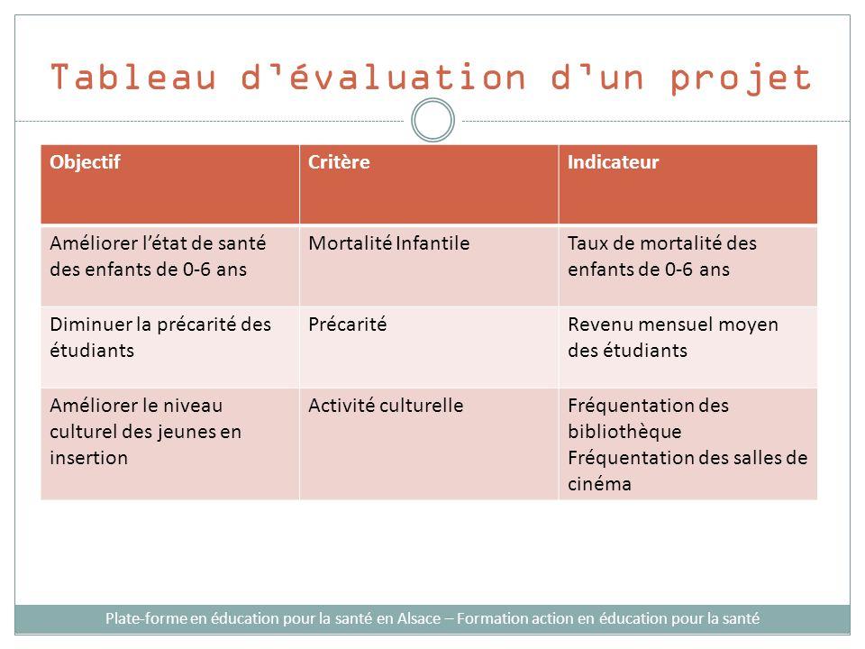 Tableau d'évaluation d'un projet