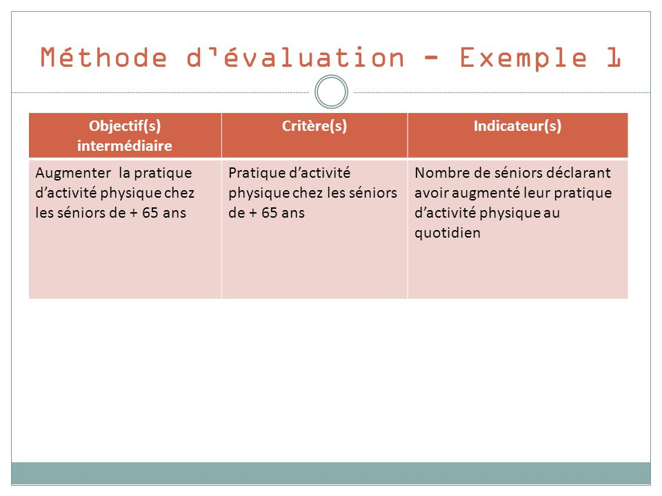 Méthode d'évaluation - Exemple 1