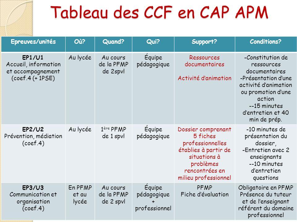 Tableau des CCF en CAP APM