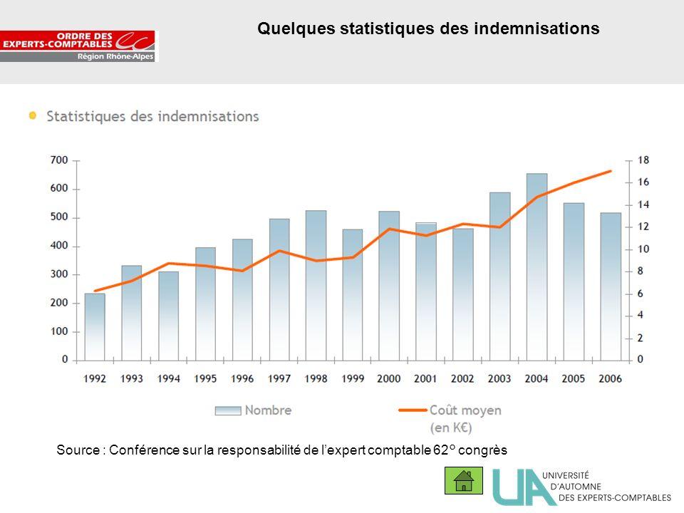 Quelques statistiques des indemnisations