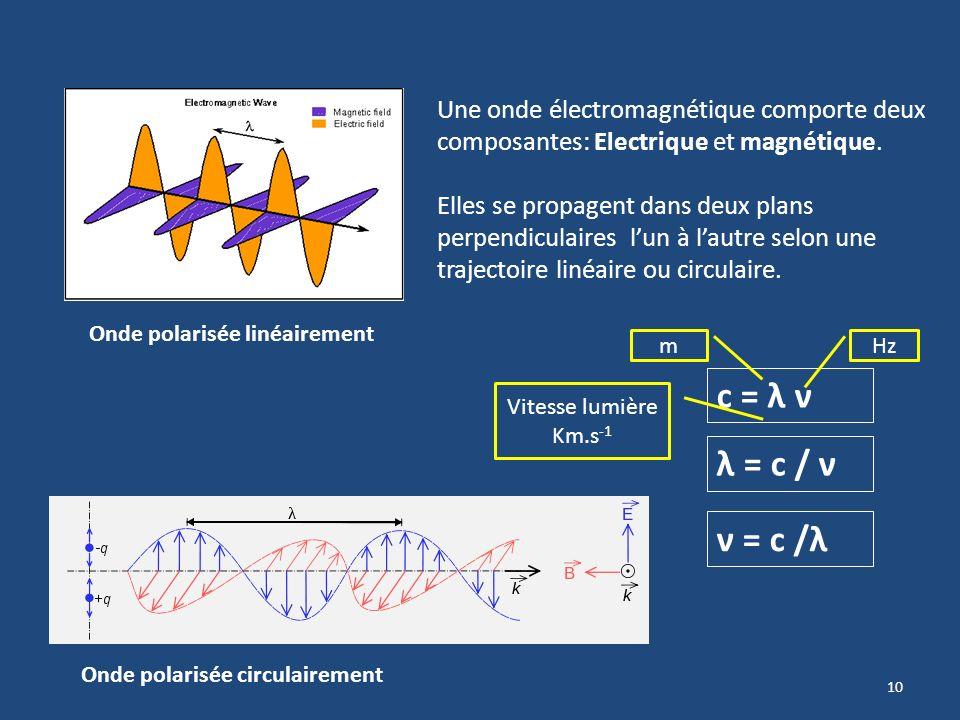 Une onde électromagnétique comporte deux composantes: Electrique et magnétique.