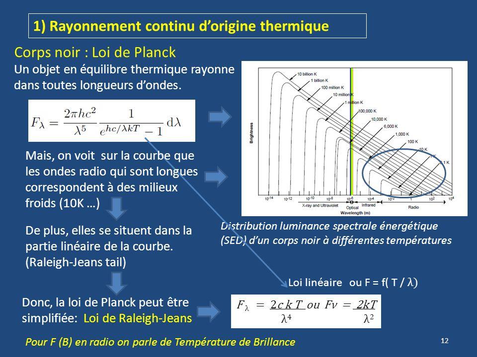 1) Rayonnement continu d'origine thermique