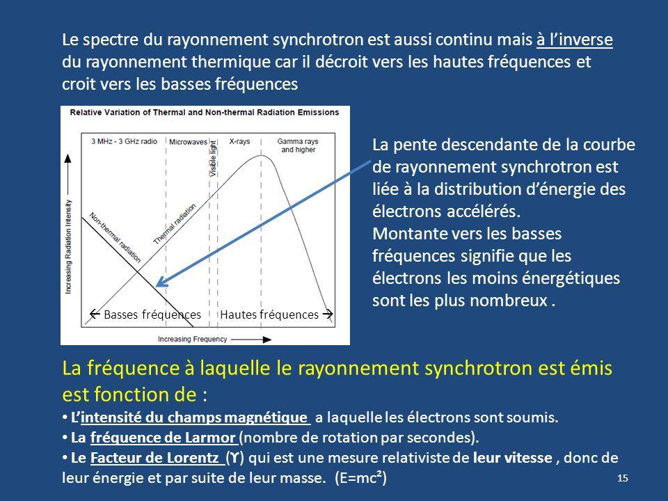 Le spectre du rayonnement synchrotron est aussi continu mais à l'inverse du rayonnement thermique car il décroit vers les hautes fréquences et croit vers les basses fréquences