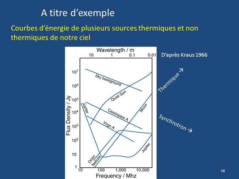 A titre d'exemple Courbes d'énergie de plusieurs sources thermiques et non thermiques de notre ciel.