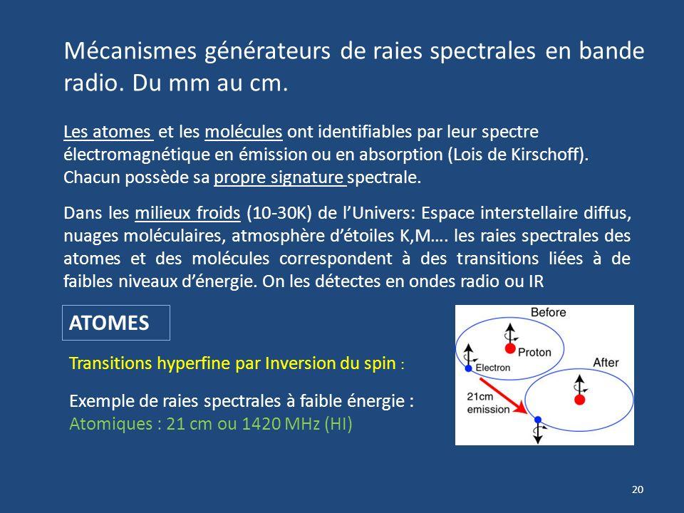 Mécanismes générateurs de raies spectrales en bande radio. Du mm au cm.