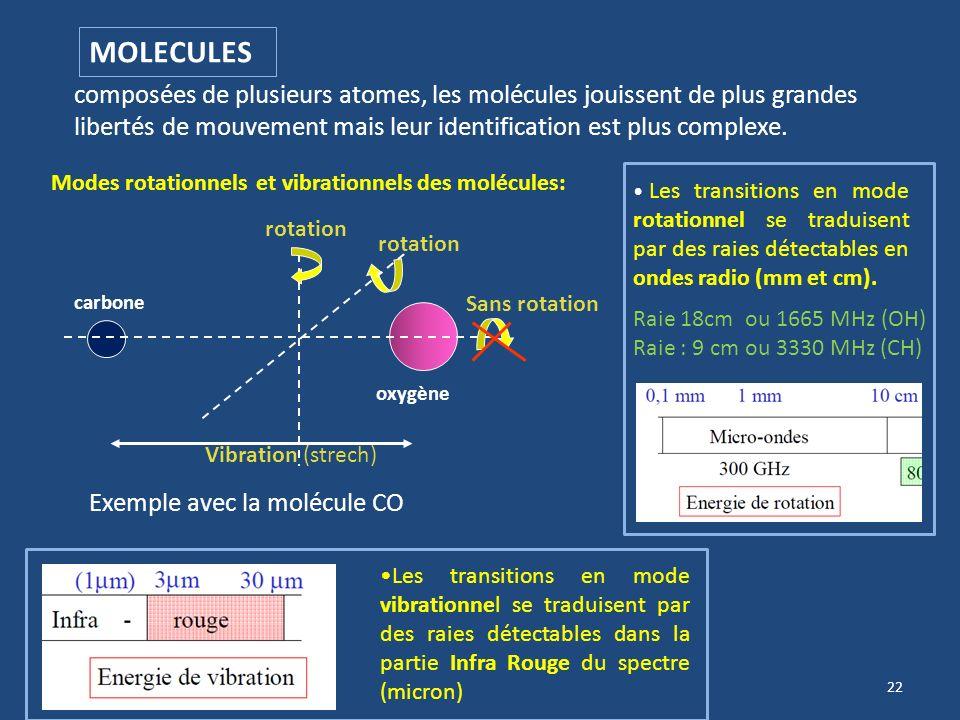 MOLECULES composées de plusieurs atomes, les molécules jouissent de plus grandes libertés de mouvement mais leur identification est plus complexe.
