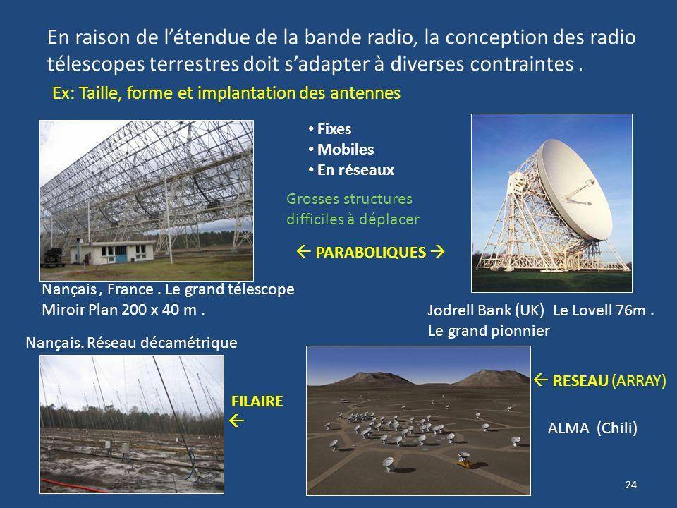 En raison de l'étendue de la bande radio, la conception des radio télescopes terrestres doit s'adapter à diverses contraintes .