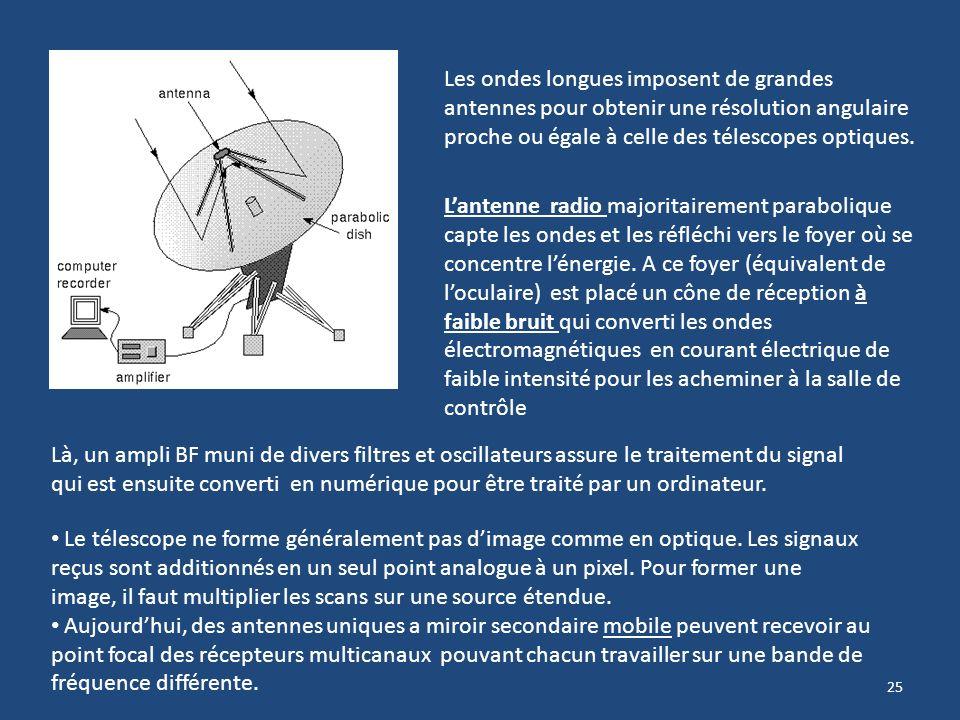 S minaire radio astronomie 24 novembre ppt t l charger for Miroir hyperbolique