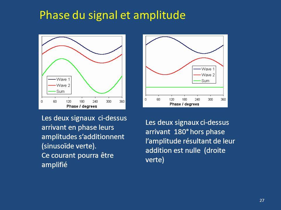 Phase du signal et amplitude