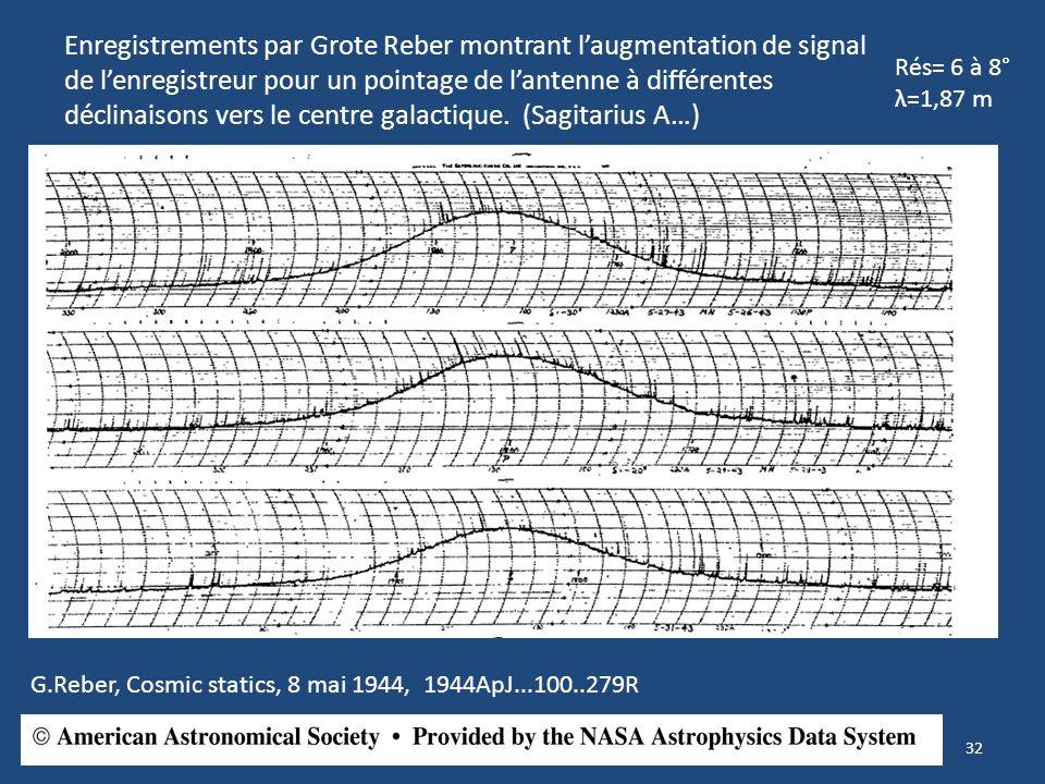 Enregistrements par Grote Reber montrant l'augmentation de signal de l'enregistreur pour un pointage de l'antenne à différentes déclinaisons vers le centre galactique. (Sagitarius A…)