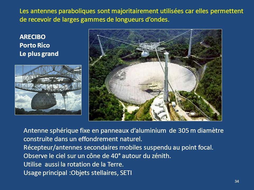 Les antennes paraboliques sont majoritairement utilisées car elles permettent de recevoir de larges gammes de longueurs d'ondes.