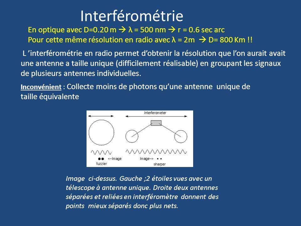 Interférométrie En optique avec D=0.20 m  λ = 500 nm  r = 0.6 sec arc. Pour cette même résolution en radio avec λ = 2m  D= 800 Km !!