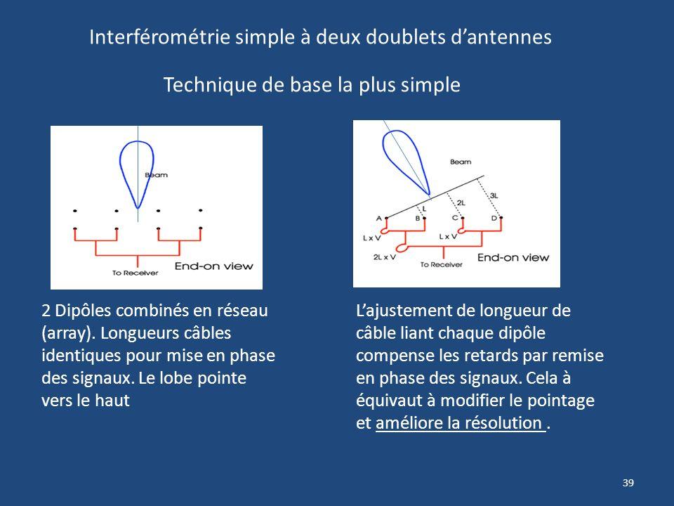 Interférométrie simple à deux doublets d'antennes