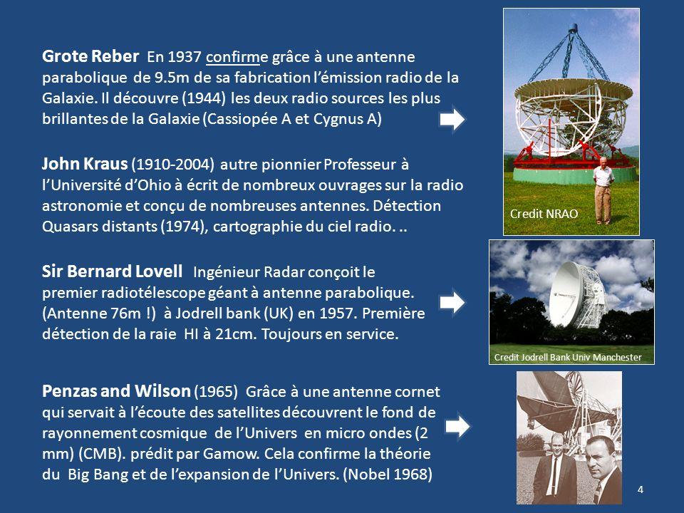 Grote Reber En 1937 confirme grâce à une antenne parabolique de 9