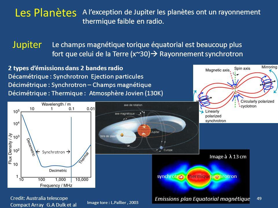 Les Planètes A l'exception de Jupiter les planètes ont un rayonnement thermique faible en radio. Jupiter.