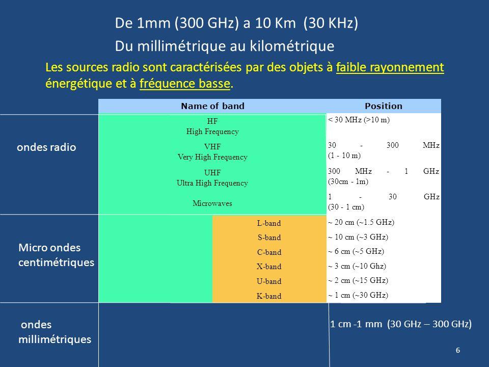 Du millimétrique au kilométrique