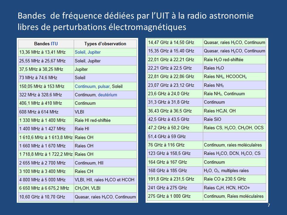 Bandes de fréquence dédiées par l'UIT à la radio astronomie libres de perturbations électromagnétiques