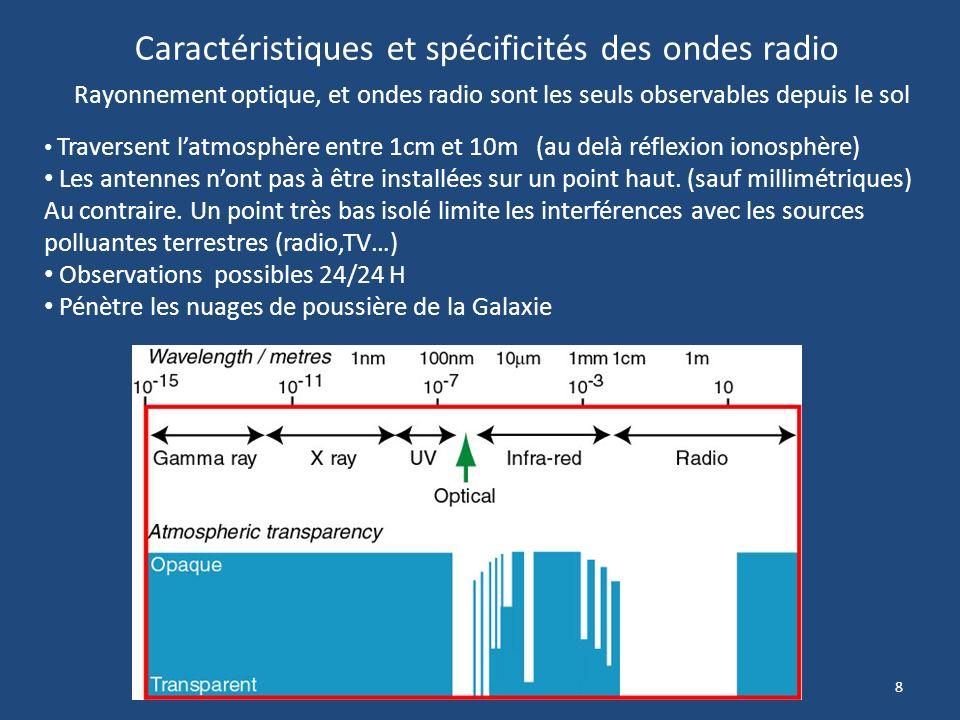 Caractéristiques et spécificités des ondes radio