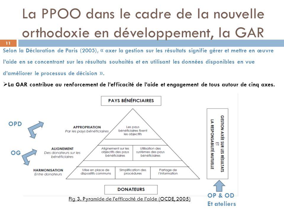 Fig 3. Pyramide de l'efficacité de l'aide (OCDE, 2005)