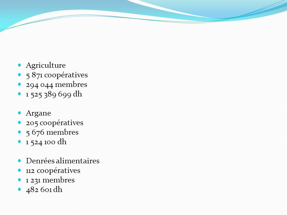 Agriculture 5 871 coopératives. 294 044 membres. 1 525 389 699 dh. Argane. 205 coopératives. 5 676 membres.