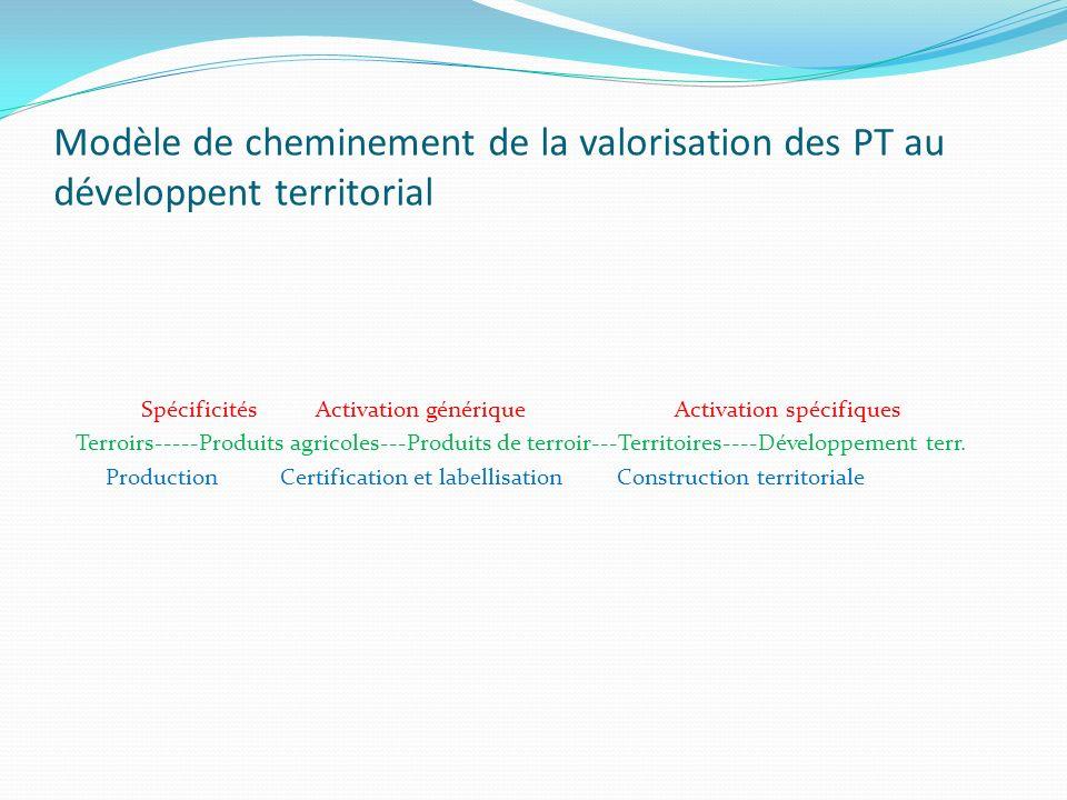 Modèle de cheminement de la valorisation des PT au développent territorial