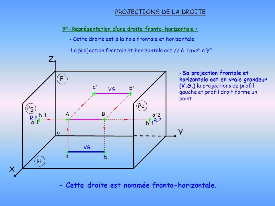 9°-Représentation d'une droite fronto-horizontale :