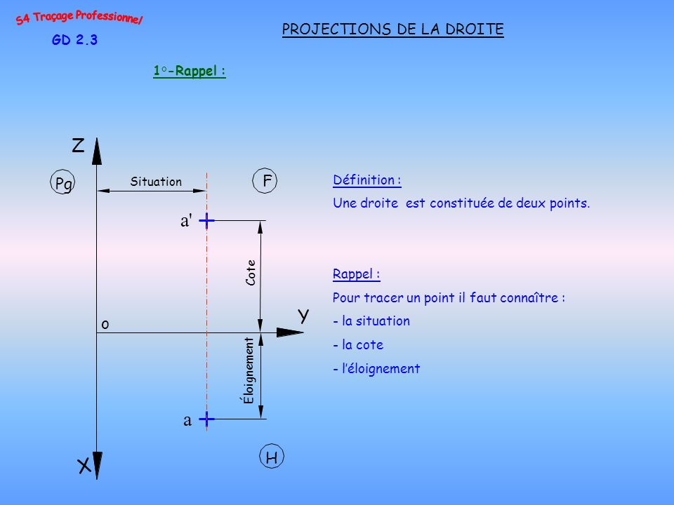 a a Z Y X F Pg o H PROJECTIONS DE LA DROITE GD 2.3 1°-Rappel :
