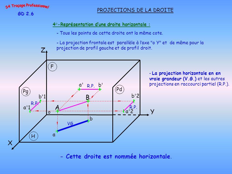 4°-Représentation d'une droite horizontale :