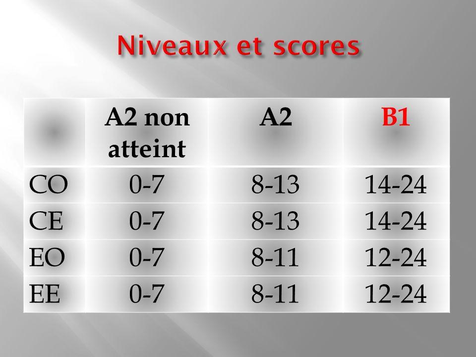Niveaux et scores A2 non atteint A2 B1 CO 0-7 8-13 14-24 CE EO 8-11