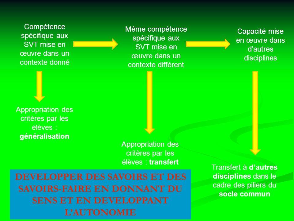 Compétence spécifique aux SVT mise en œuvre dans un contexte donné