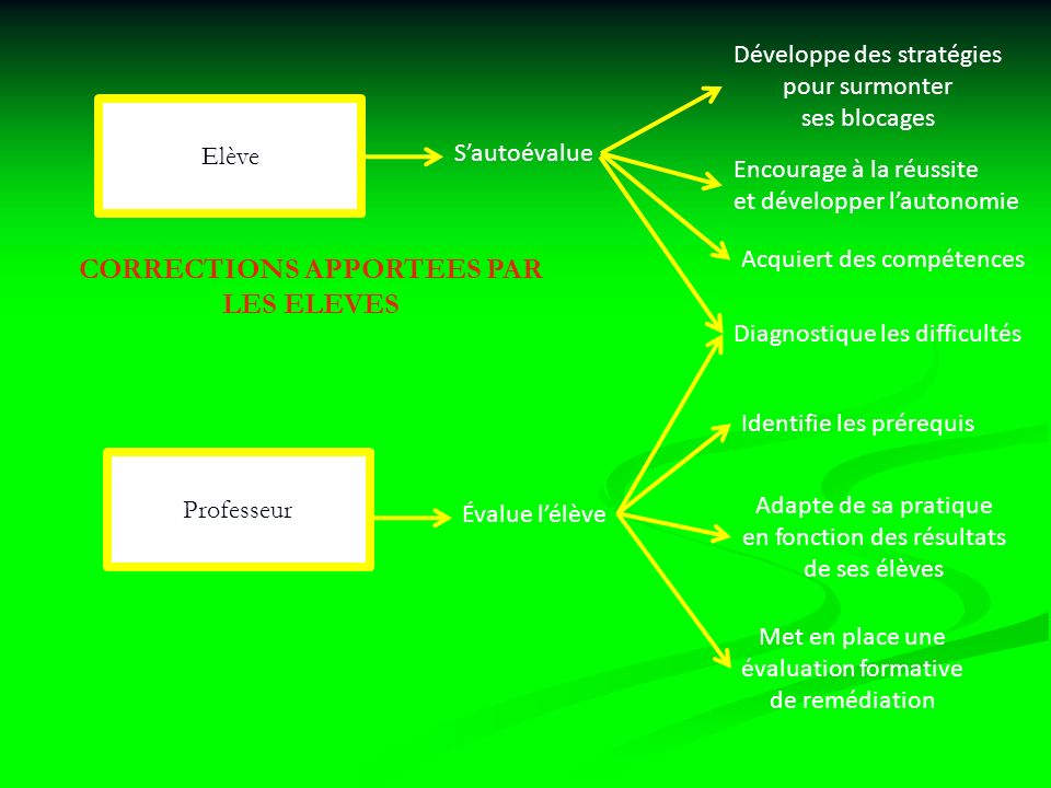 CORRECTIONS APPORTEES PAR LES ELEVES