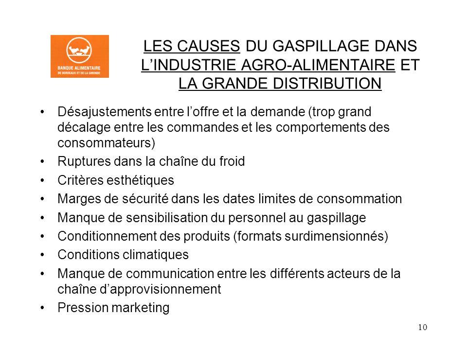 LES CAUSES DU GASPILLAGE DANS L'INDUSTRIE AGRO-ALIMENTAIRE ET LA GRANDE DISTRIBUTION