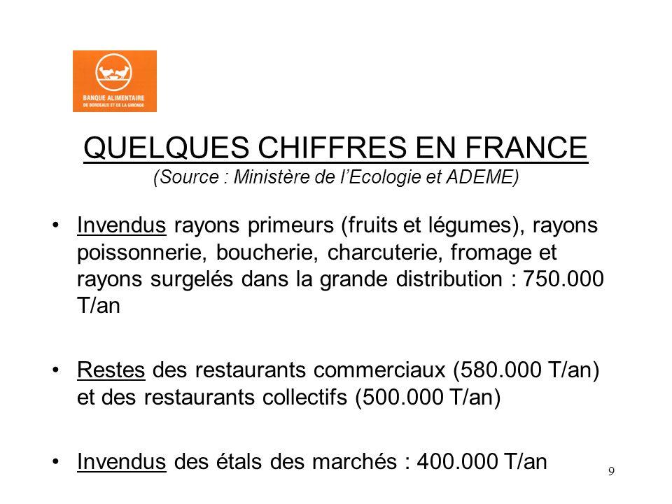 QUELQUES CHIFFRES EN FRANCE (Source : Ministère de l'Ecologie et ADEME)